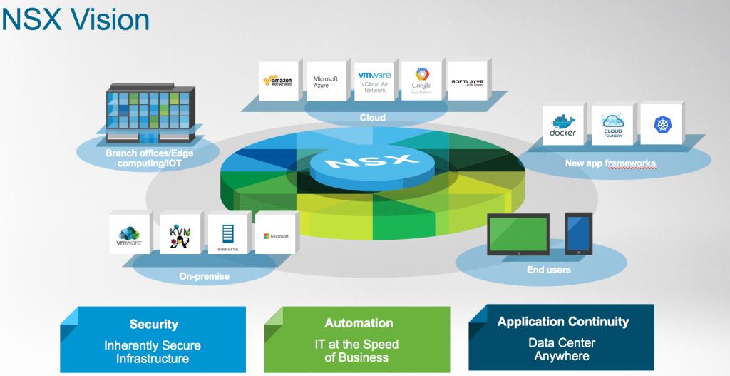 NSX-Vision-VMware