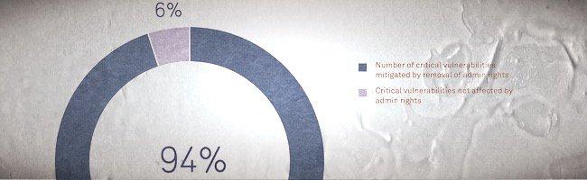 94% de vulnérabilité informatique
