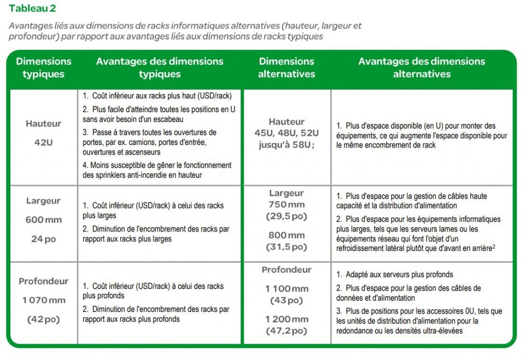 Dimensions standard communes et alternatives d'un rack informatique