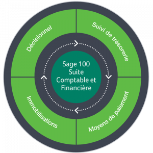 fonctionnalites-sage-suitecomptable