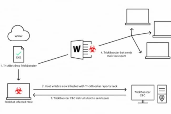 infection-malware-trickbot