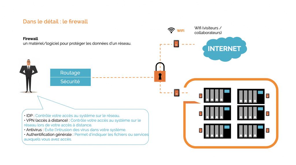 Détail_firewall_adeo_informatique